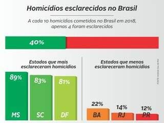 Gráfico mostra MS liderando resolução de crimes violentos. (Foto: Divulgação)